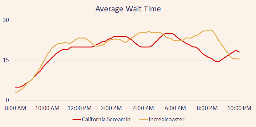 Average difference in wait time for California Screamin' and the Incredicoaster is 2 minutes.